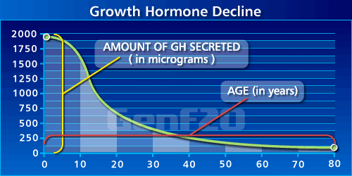growth hormone decline chart