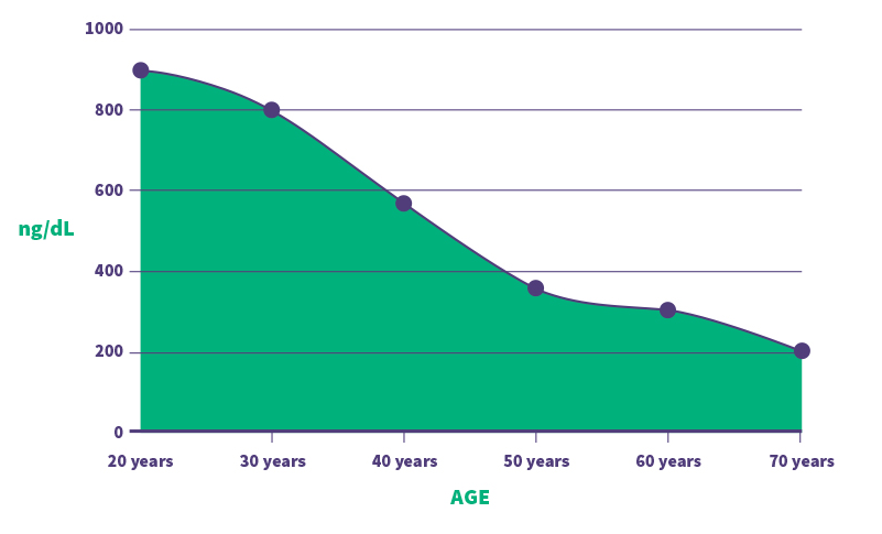 testogen age ng/dl graph (testosterone decline with age)