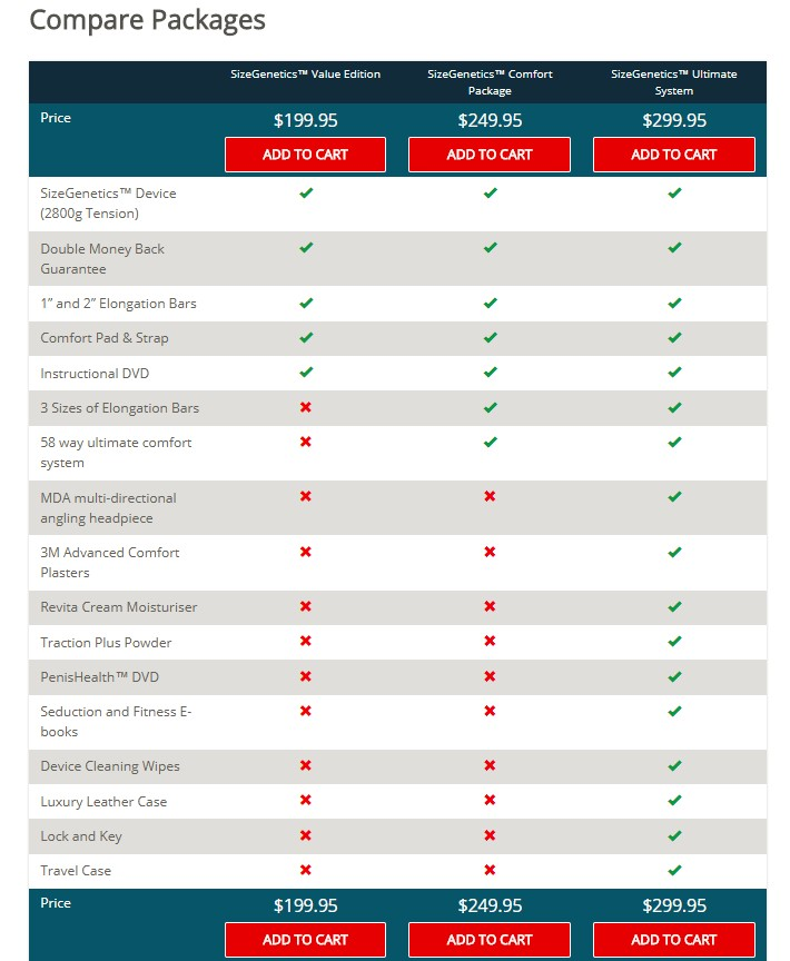 sizegenetics packages comparison chart