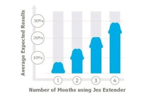 jes extender monthly results graph
